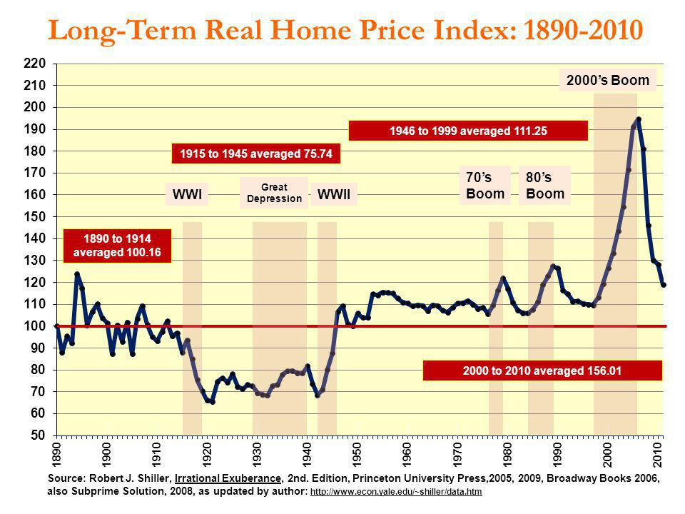 Long-Term Real Home Price Index: 1890-2010