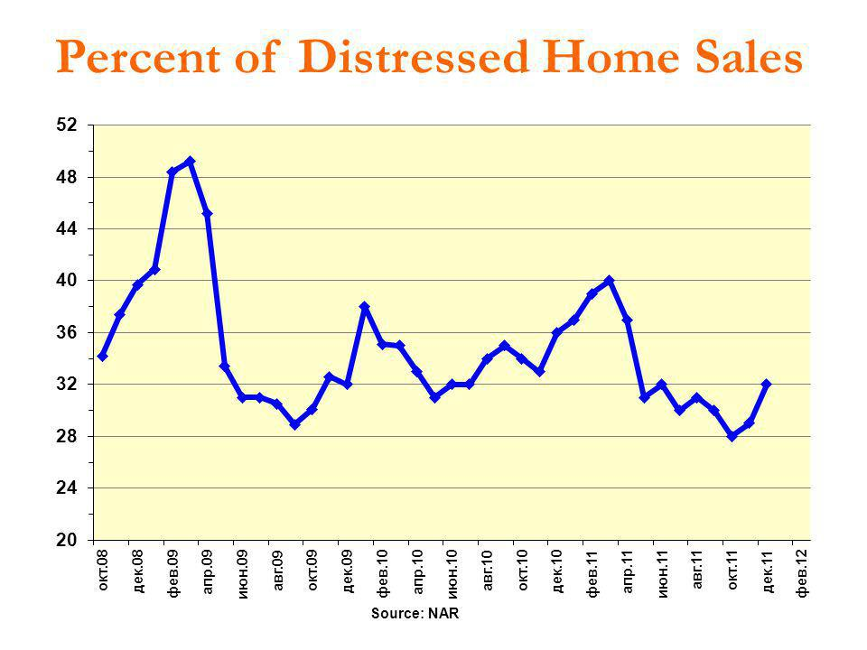 Percent of Distressed Home Sales