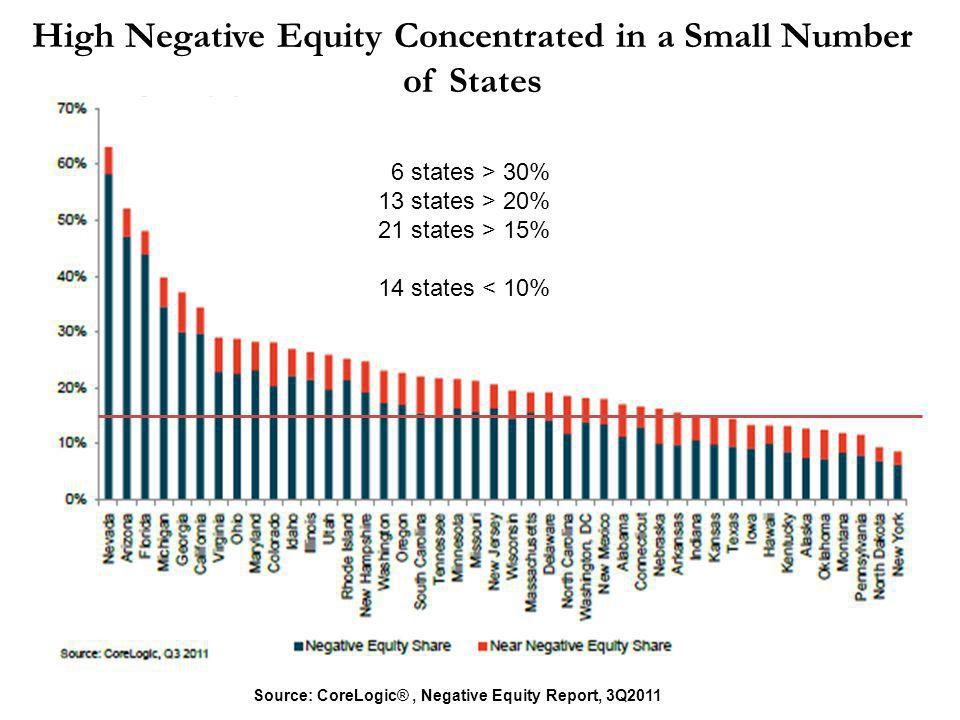 High Negative Equity Concentrated in a Small Number of States