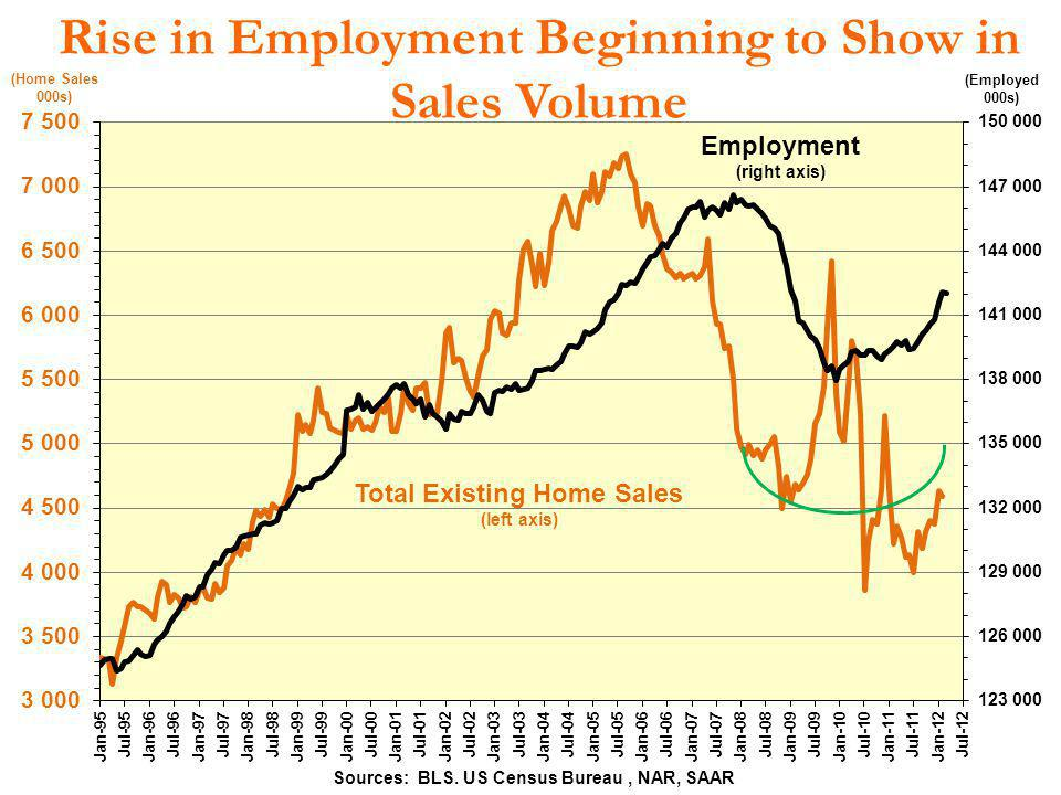 Rise in Employment Beginning to Show in Sales Volume