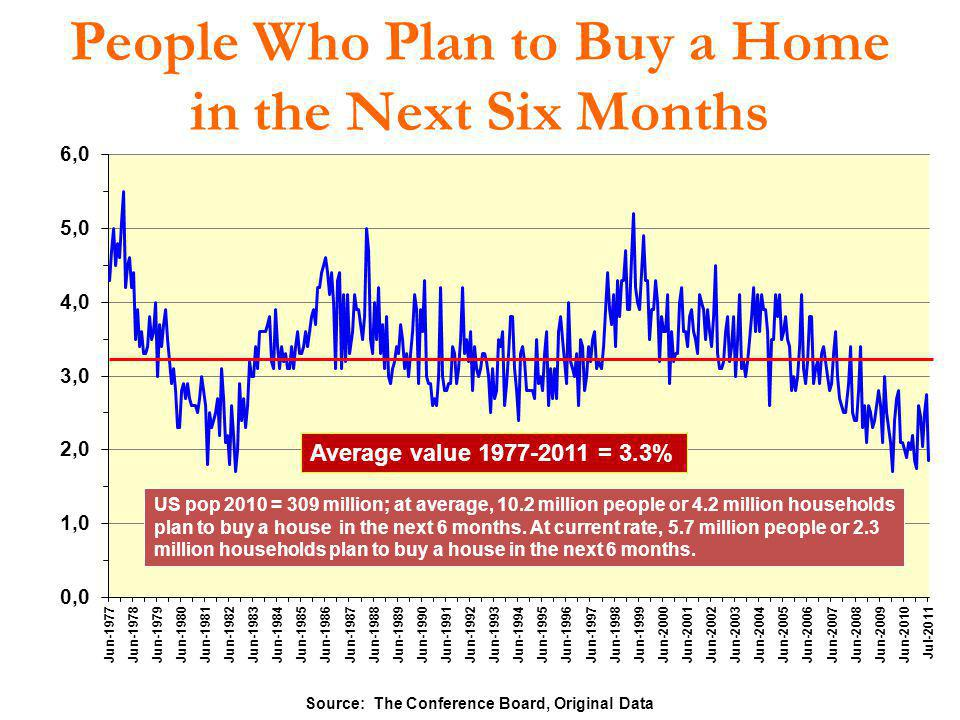 People Who Plan to Buy a Home in the Next Six Months