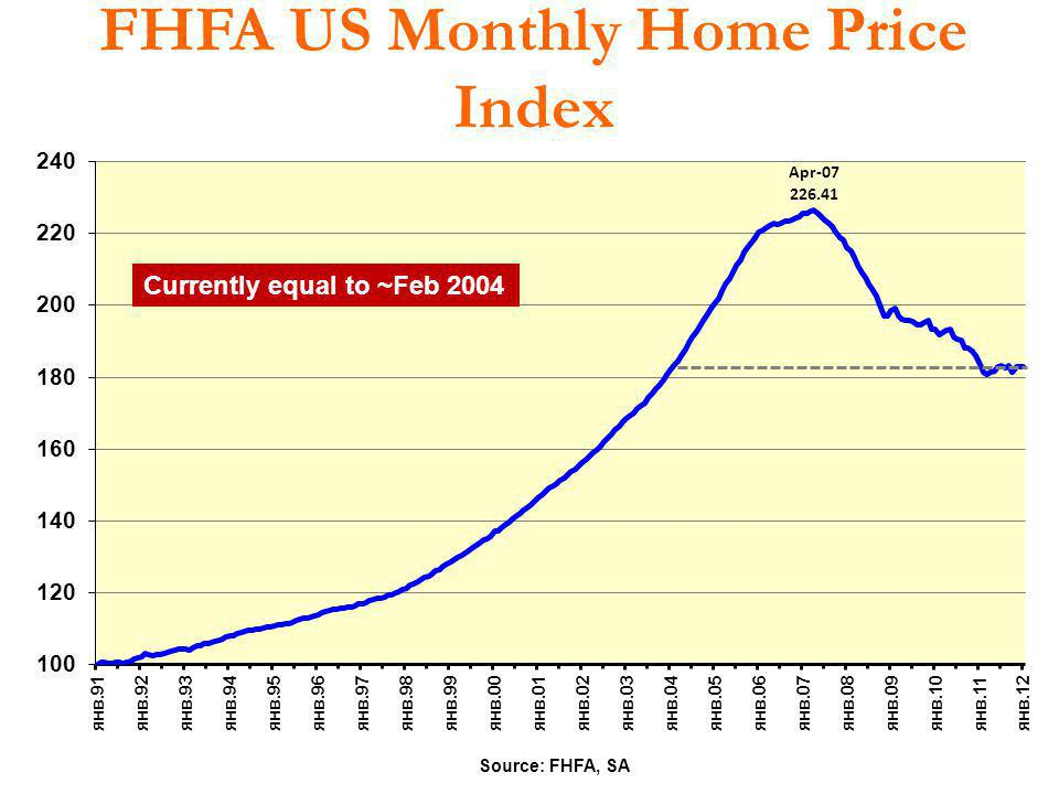 FHFA US Monthly Home Price Index