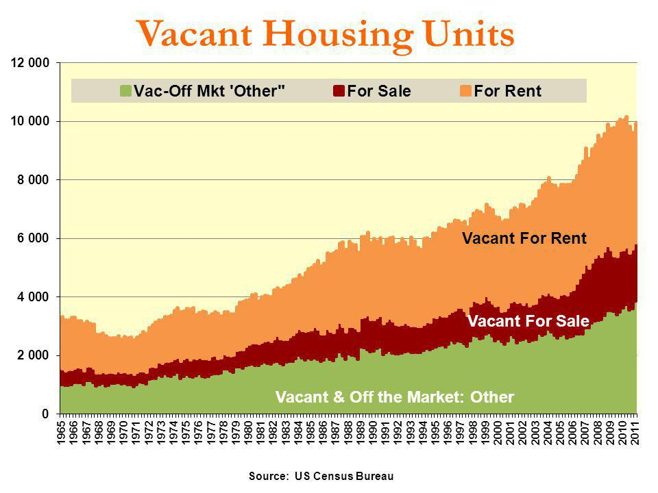 Vacant Housing Units Vacant For Rent Vacant For Sale