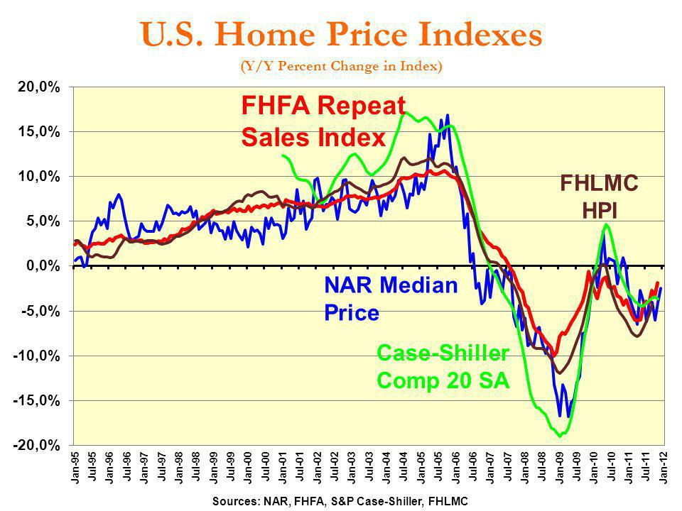 U.S. Home Price Indexes (Y/Y Percent Change in Index)