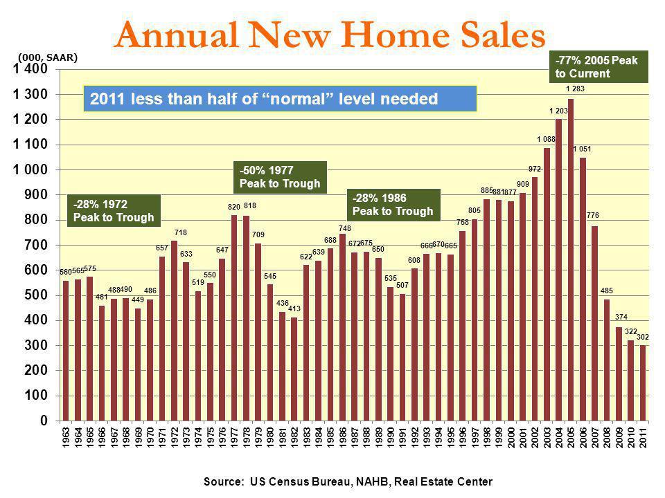 Source: US Census Bureau, NAHB, Real Estate Center
