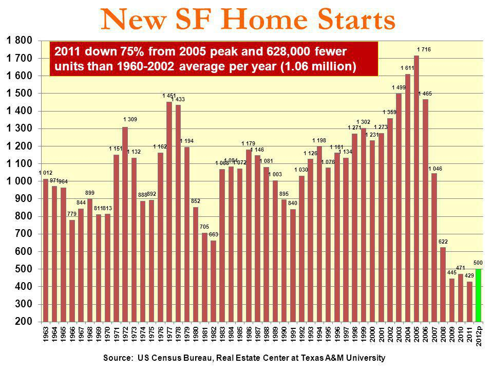 Source: US Census Bureau, Real Estate Center at Texas A&M University