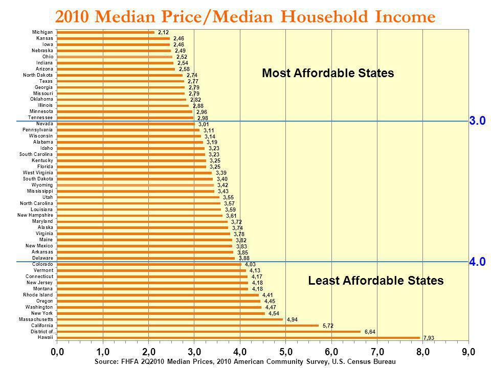 2010 Median Price/Median Household Income