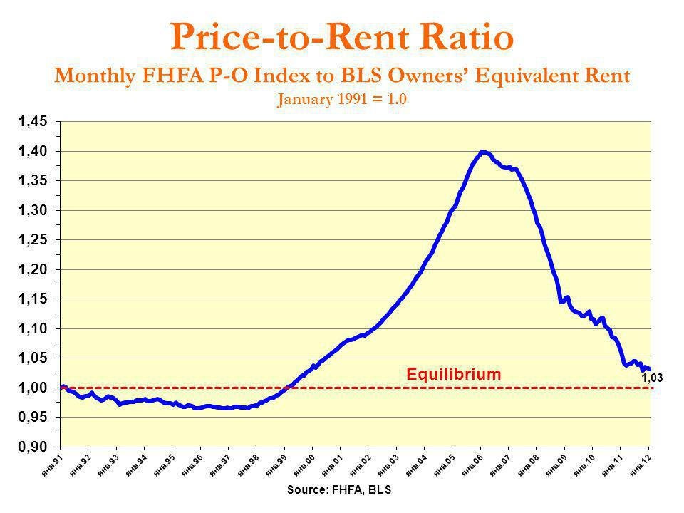 Price-to-Rent Ratio Monthly FHFA P-O Index to BLS Owners' Equivalent Rent January 1991 = 1.0