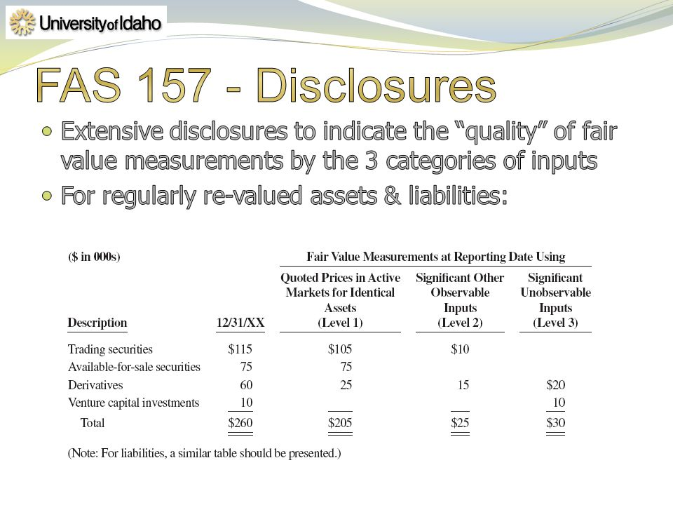 4/1/2017 FAS 157 - Disclosures. Extensive disclosures to indicate the quality of fair value measurements by the 3 categories of inputs.