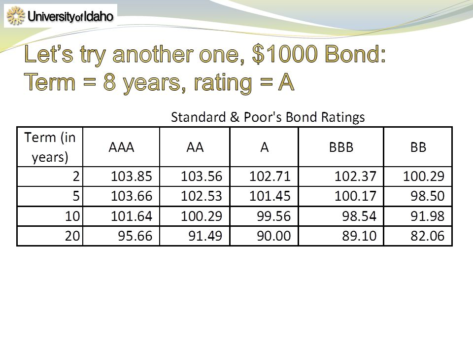 Let's try another one, $1000 Bond: Term = 8 years, rating = A