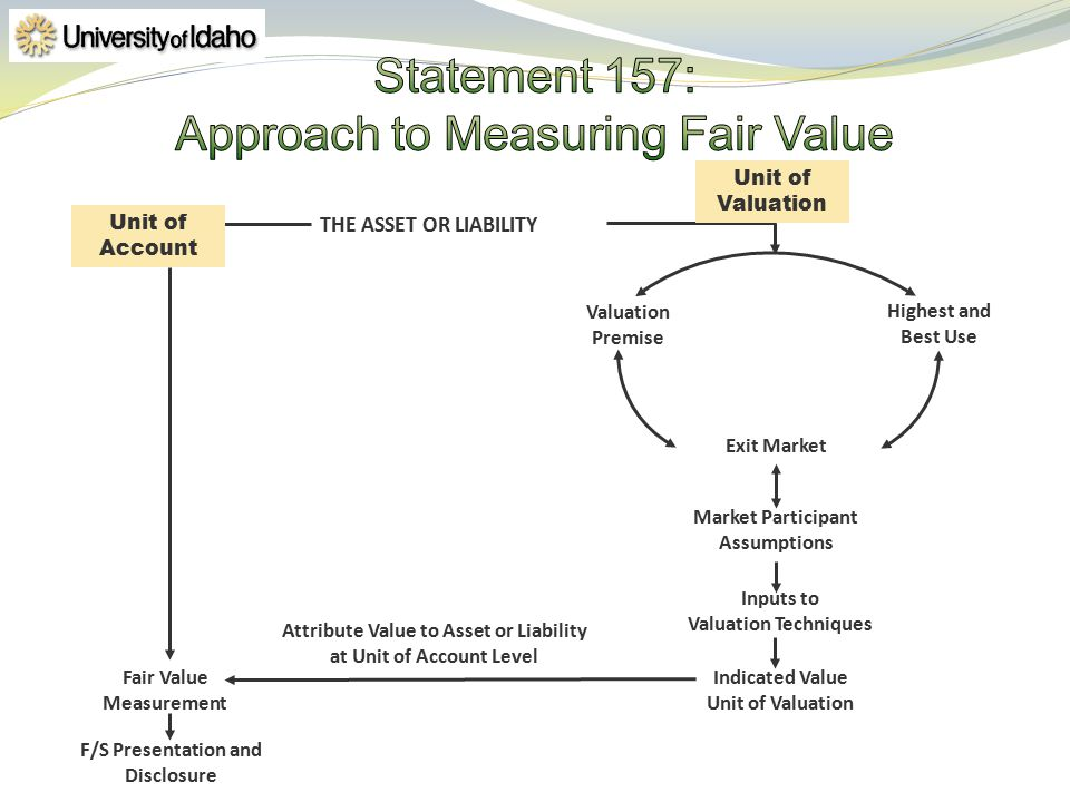 Statement 157: Approach to Measuring Fair Value