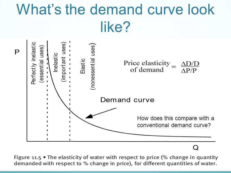 What's the demand curve look like