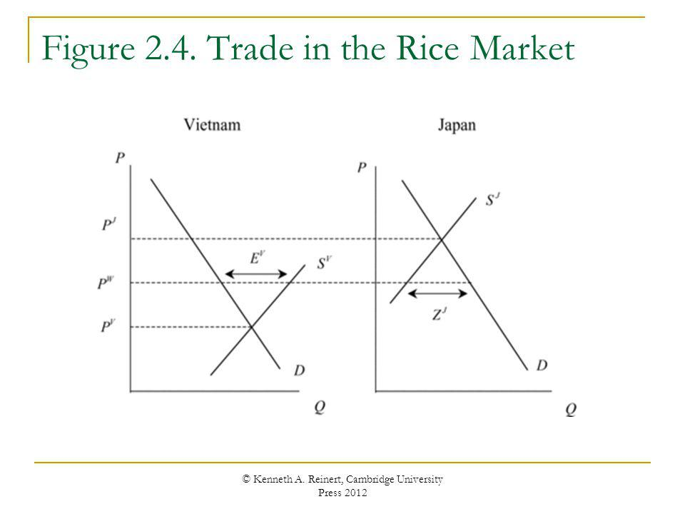 Figure 2.4. Trade in the Rice Market