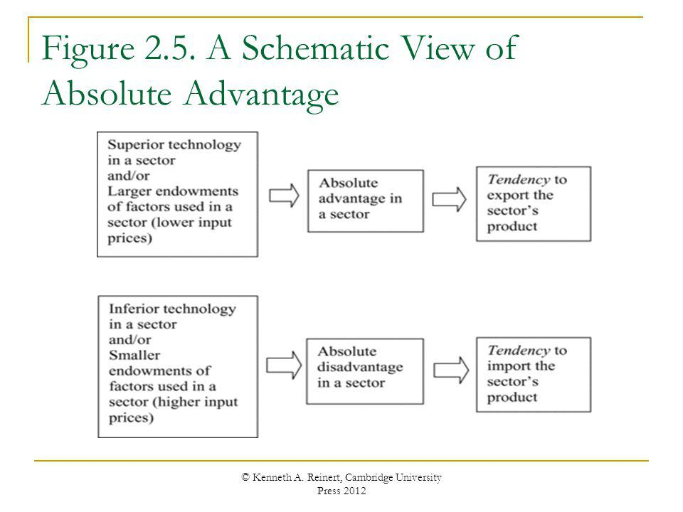 Figure 2.5. A Schematic View of Absolute Advantage
