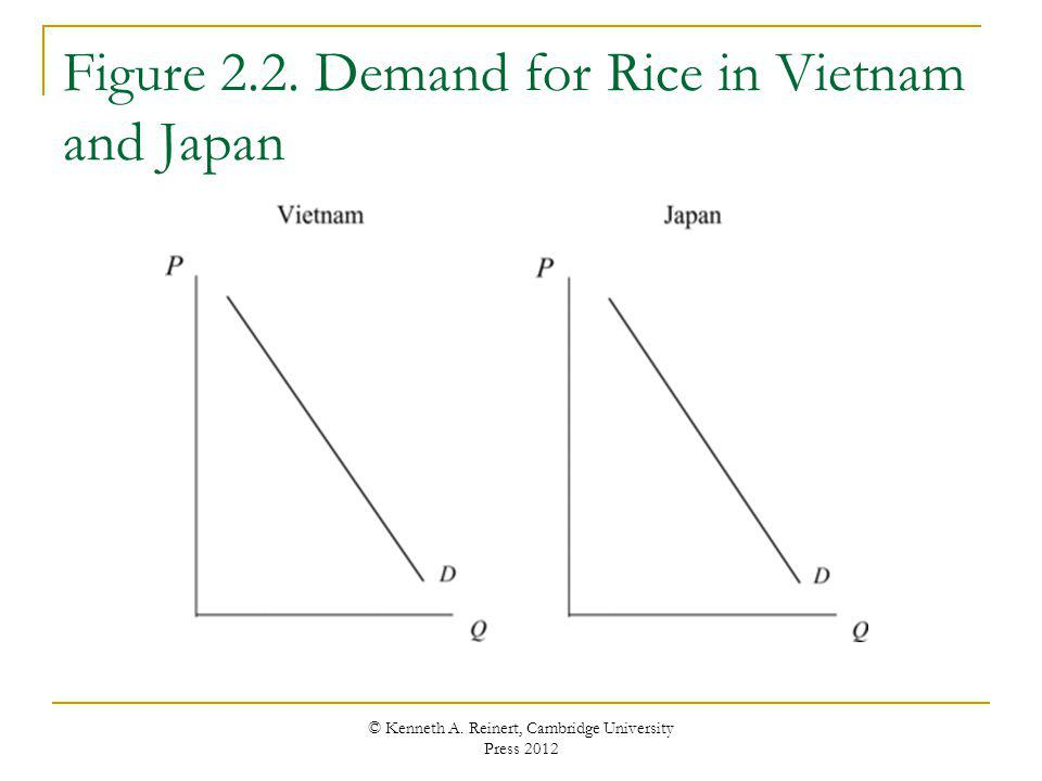 Figure 2.2. Demand for Rice in Vietnam and Japan