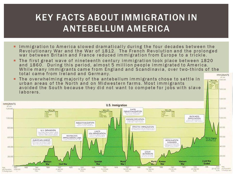 Key Facts about Immigration in Antebellum America