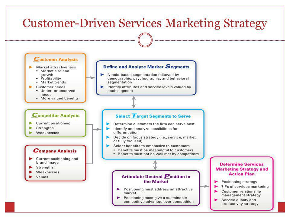 how to develop customer service strategy
