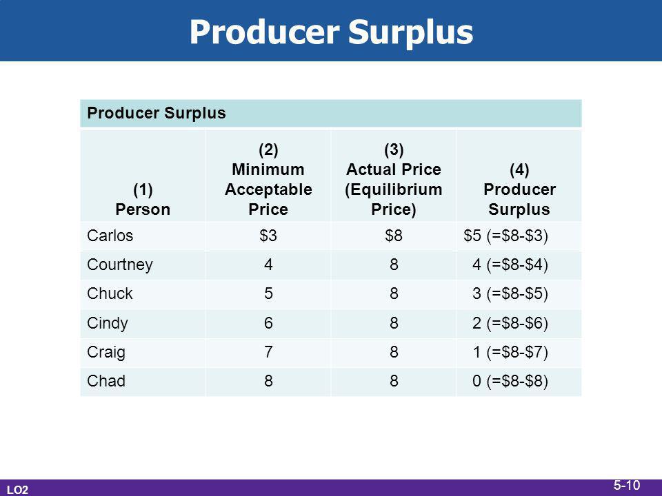 Minimum Acceptable Price Actual Price (Equilibrium Price)