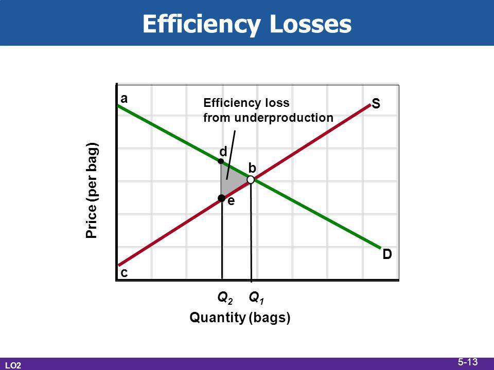 Efficiency Losses Quantity (bags) Price (per bag) a S d b e D c Q2 Q1
