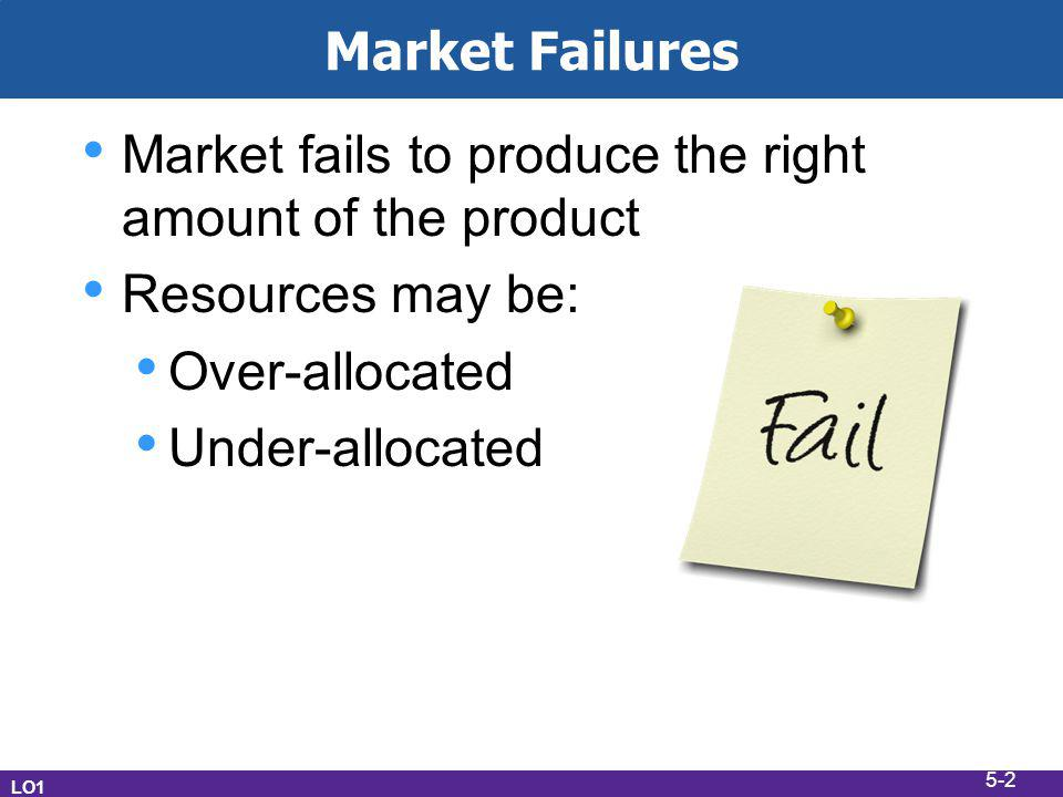 Market fails to produce the right amount of the product