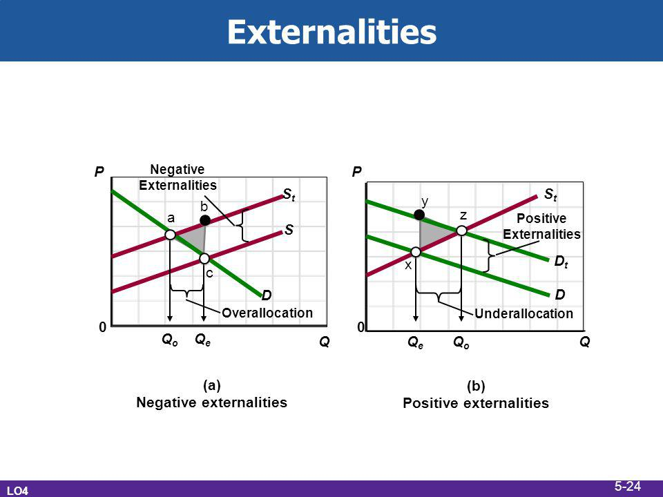positive and negative externalities Best answer: positive externality is defined as benefits that accrue to a third parties not involved in an economic activity these benefits can be passed on due to .