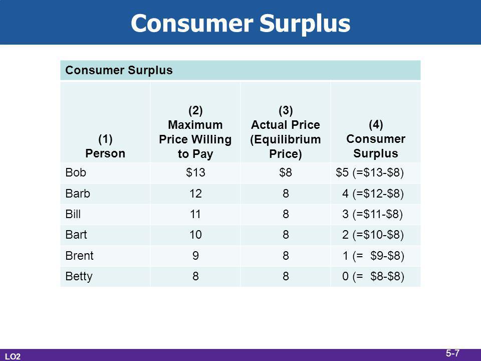 Maximum Price Willing to Pay Actual Price (Equilibrium Price)