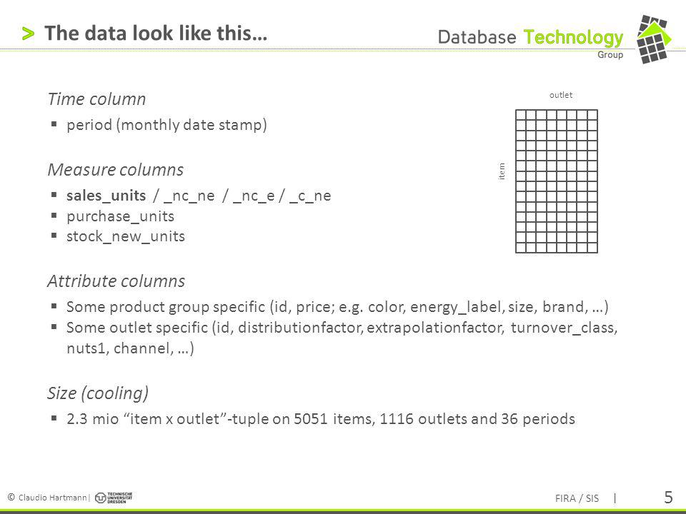 The data look like this…