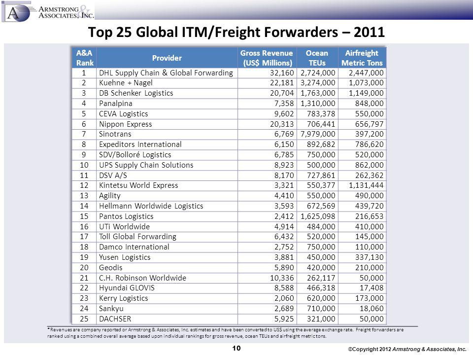 Top 25 Global ITM/Freight Forwarders – 2011