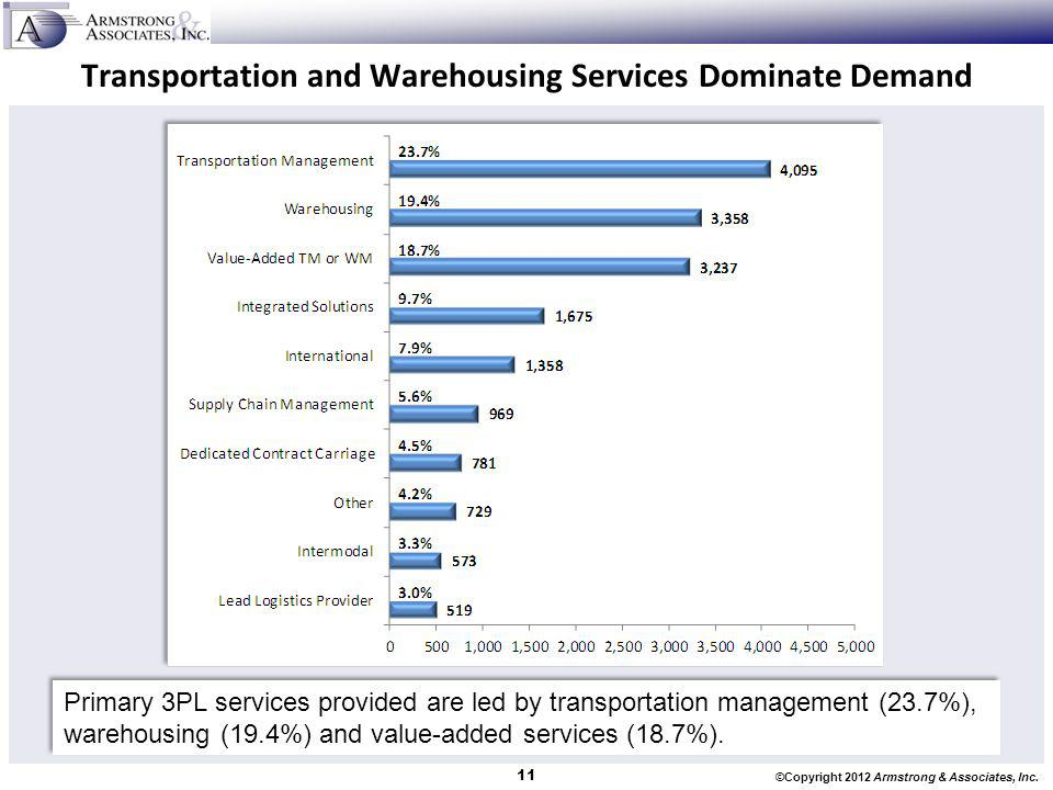 Transportation and Warehousing Services Dominate Demand