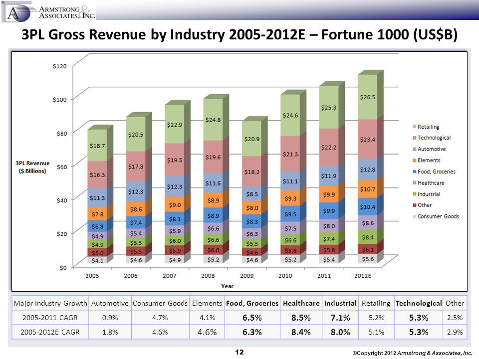 3PL Gross Revenue by Industry 2005-2012E – Fortune 1000 (US$B)
