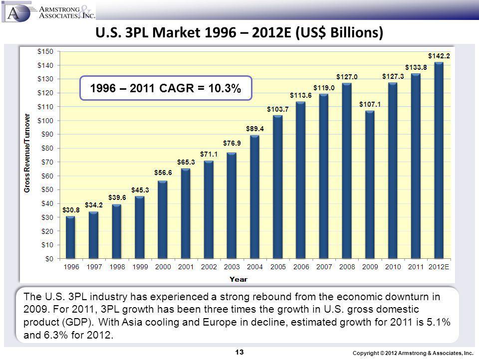 U.S. 3PL Market 1996 – 2012E (US$ Billions)