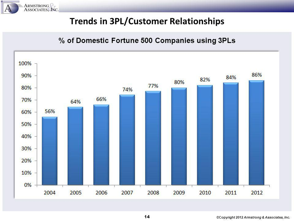 Trends in 3PL/Customer Relationships