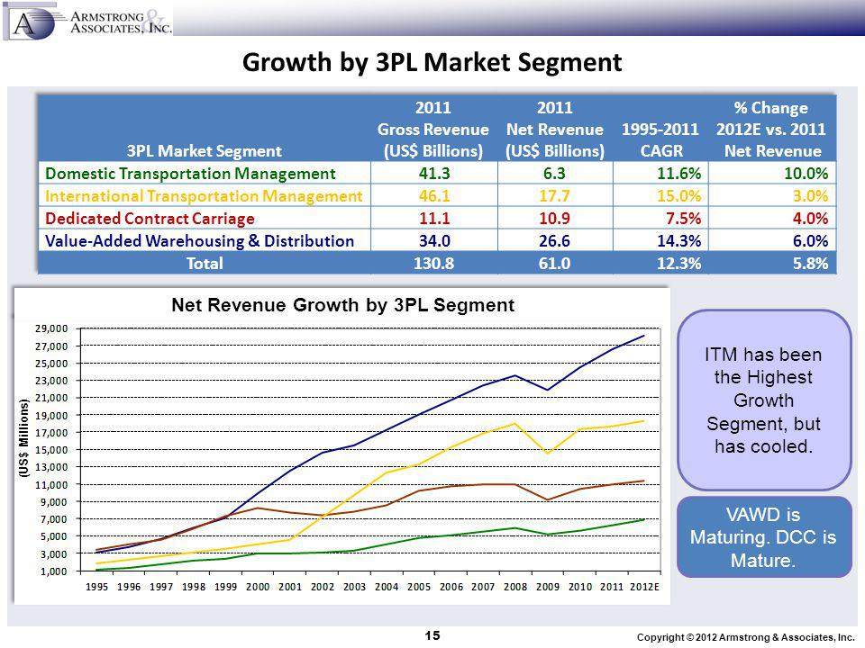 Growth by 3PL Market Segment