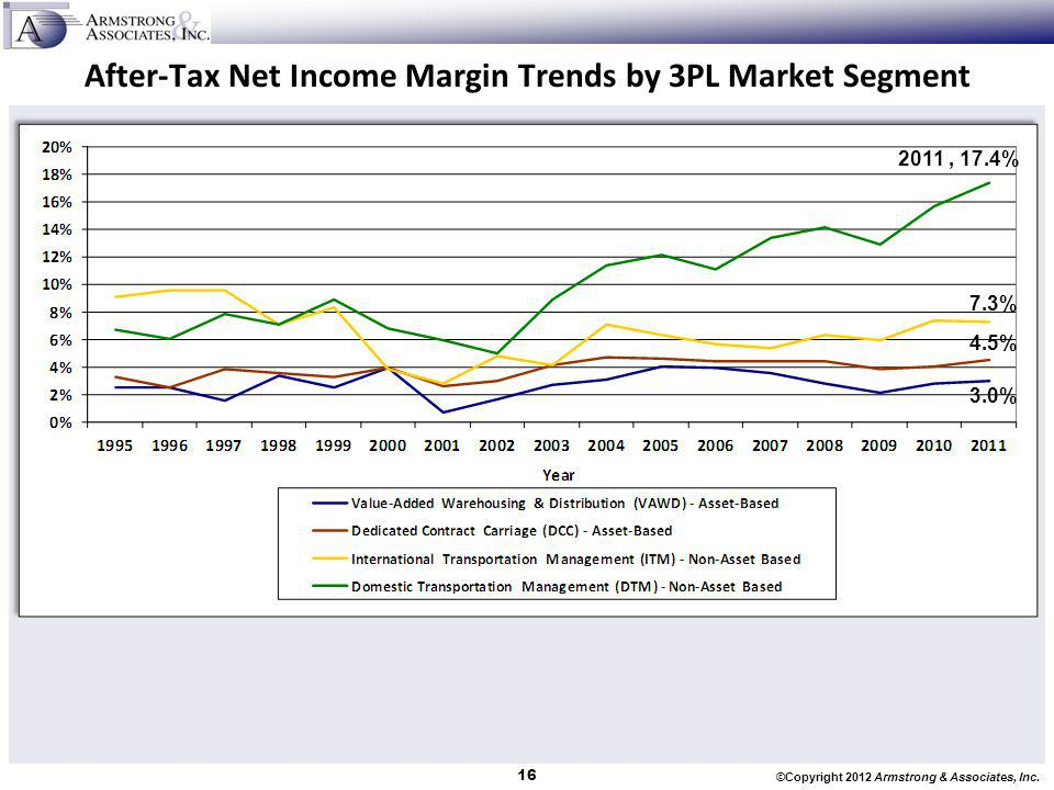 After-Tax Net Income Margin Trends by 3PL Market Segment
