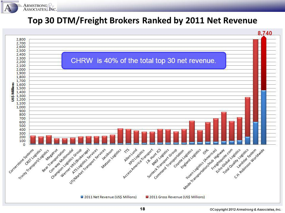 Top 30 DTM/Freight Brokers Ranked by 2011 Net Revenue