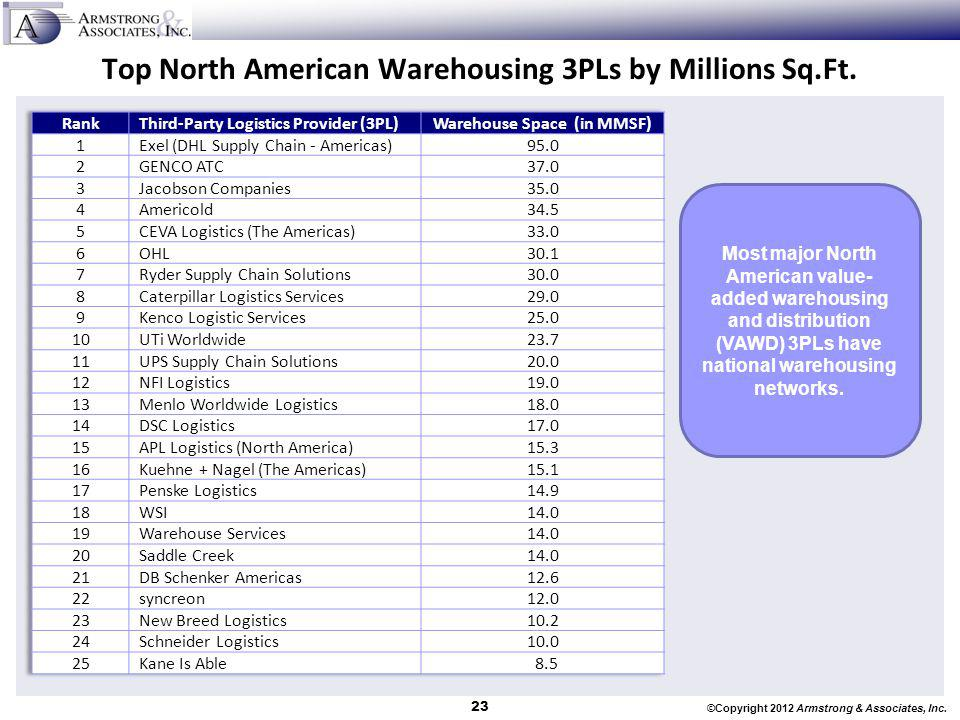Top North American Warehousing 3PLs by Millions Sq.Ft.