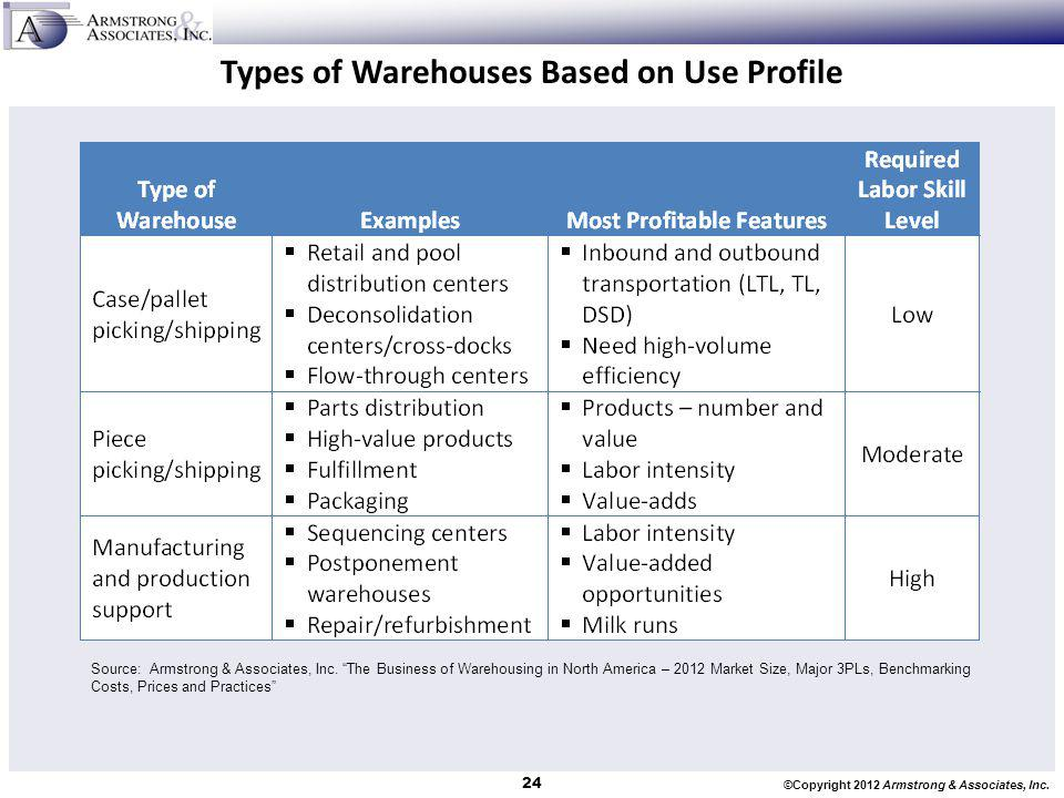 Types of Warehouses Based on Use Profile