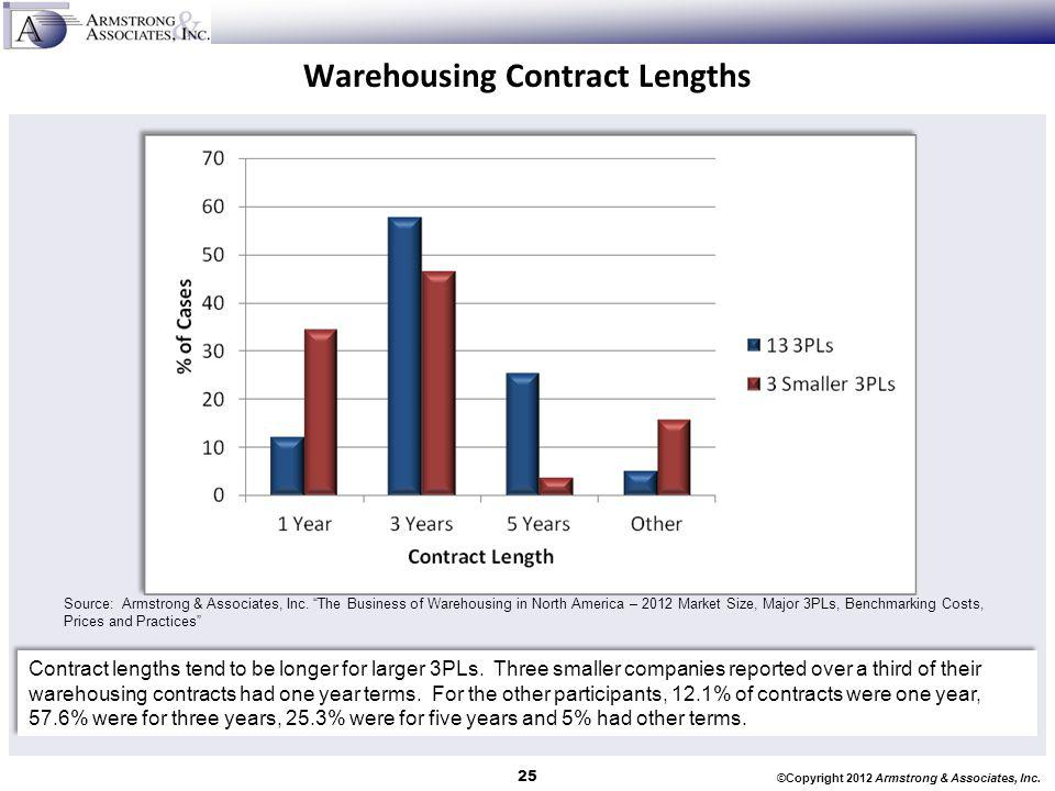 Warehousing Contract Lengths