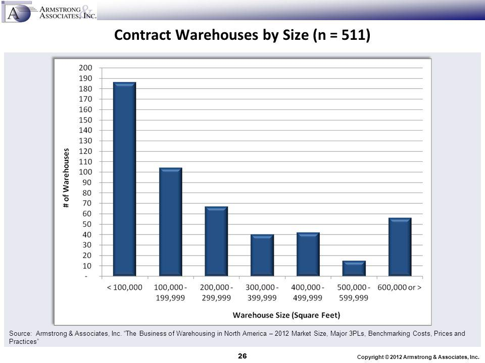 Contract Warehouses by Size (n = 511)