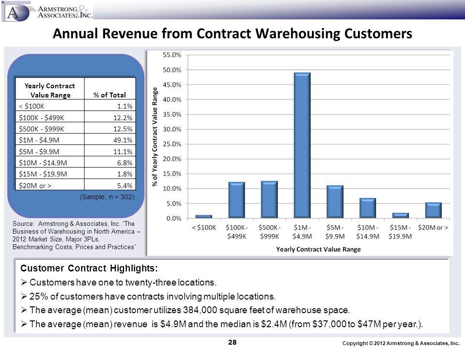 Annual Revenue from Contract Warehousing Customers