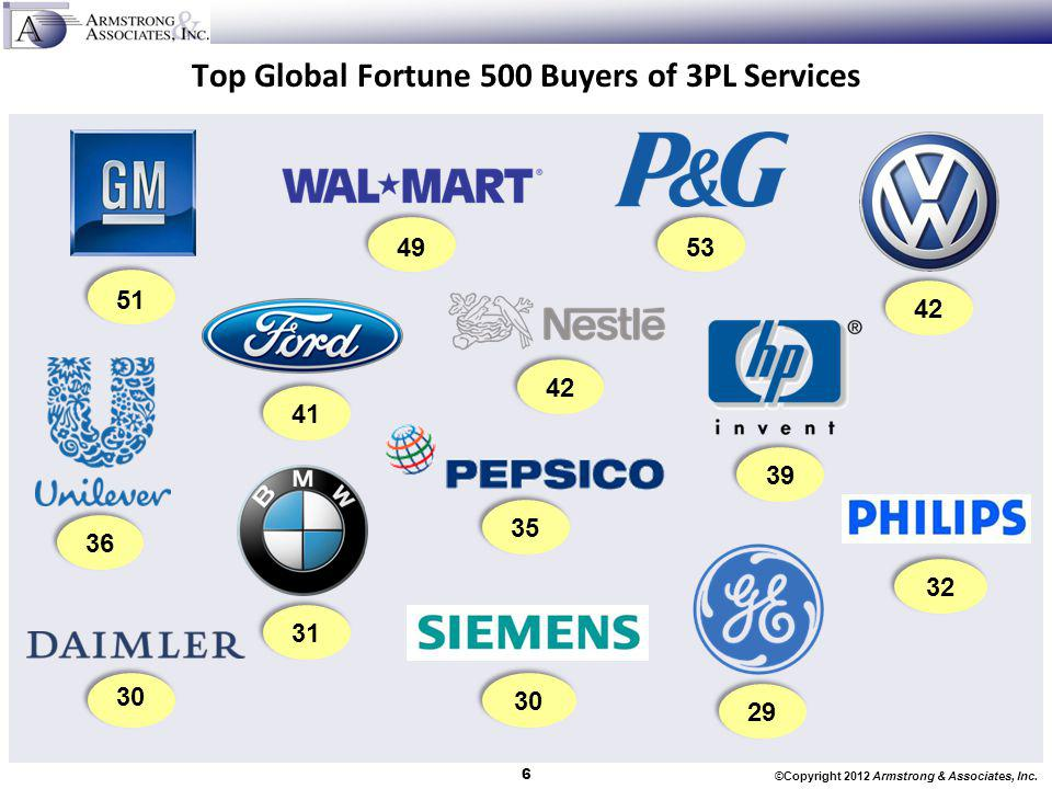 Top Global Fortune 500 Buyers of 3PL Services