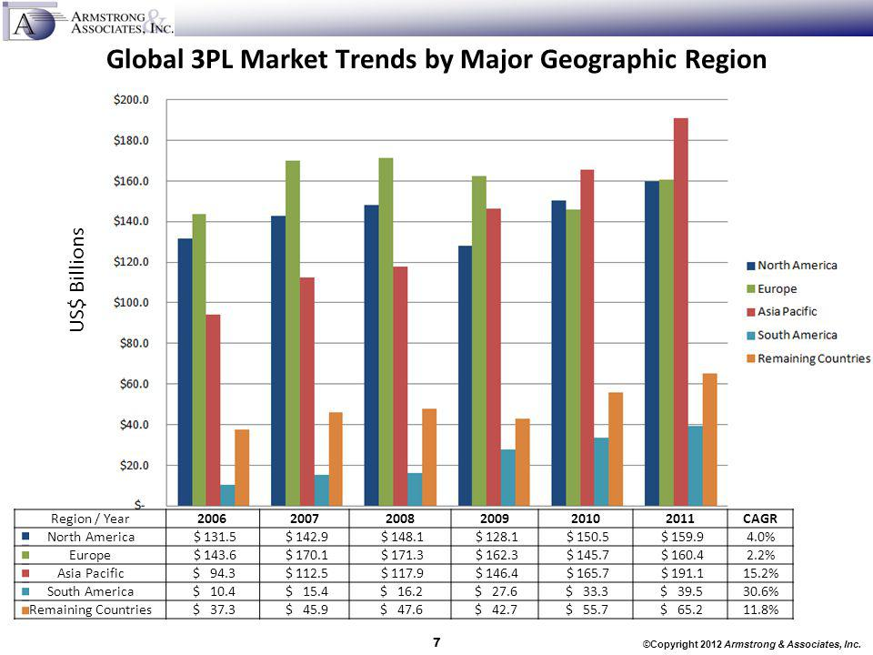 Global 3PL Market Trends by Major Geographic Region