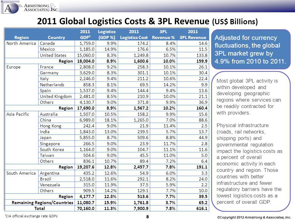 2011 Global Logistics Costs & 3PL Revenue (US$ Billions)