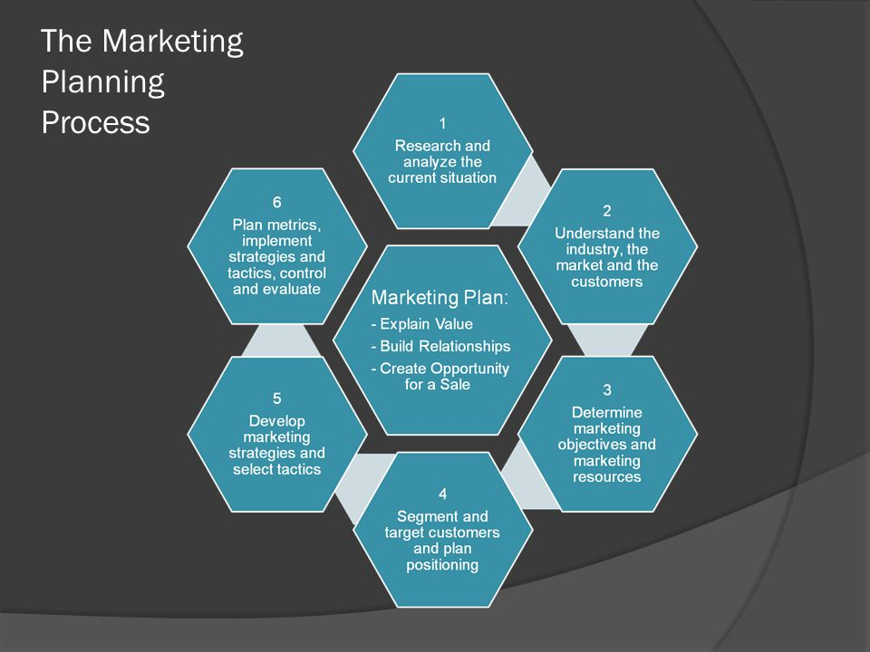The Marketing Planning Process