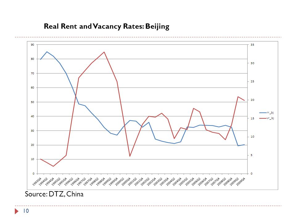 Real Rent and Vacancy Rates: Beijing