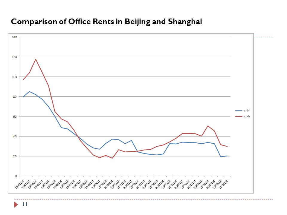 Comparison of Office Rents in Beijing and Shanghai