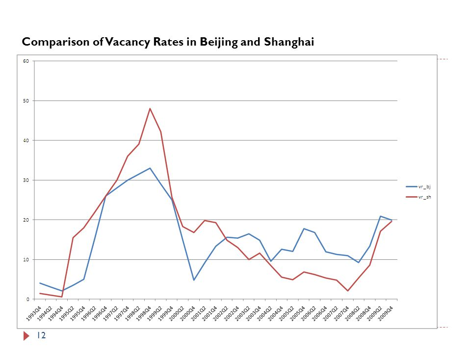 Comparison of Vacancy Rates in Beijing and Shanghai