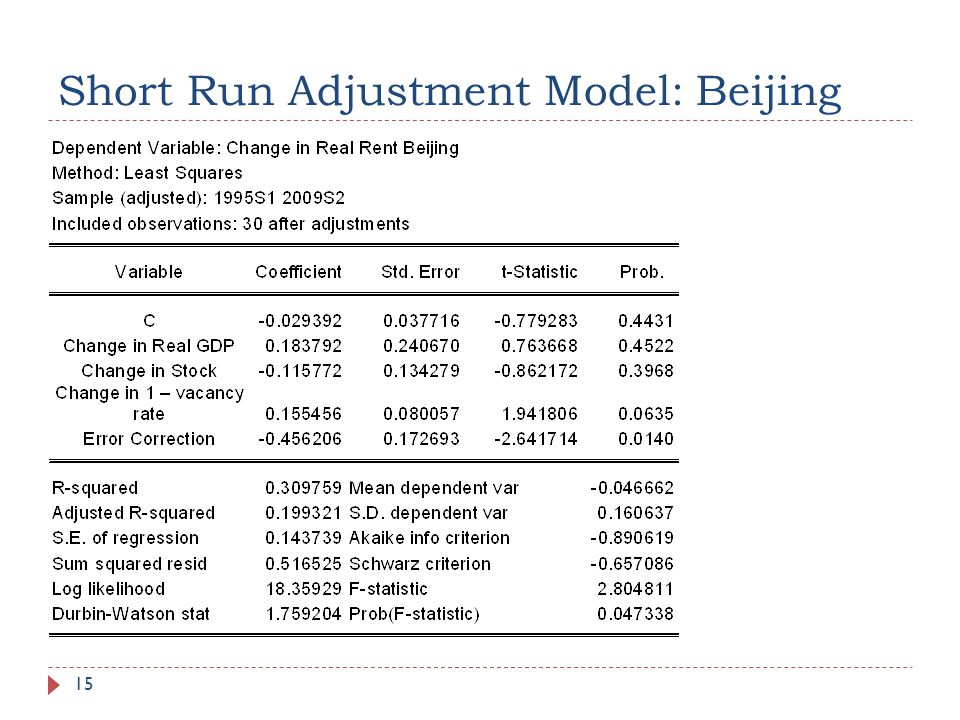 Short Run Adjustment Model: Beijing