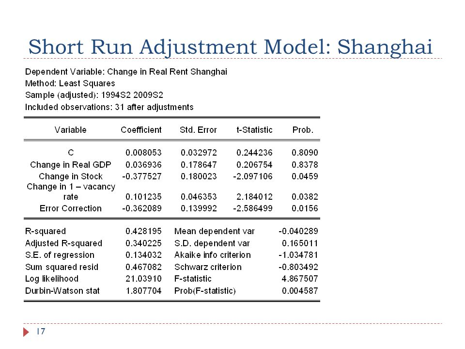 Short Run Adjustment Model: Shanghai