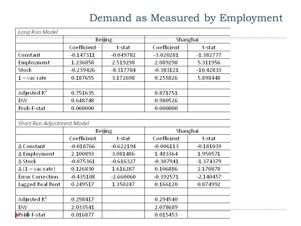 Demand as Measured by Employment